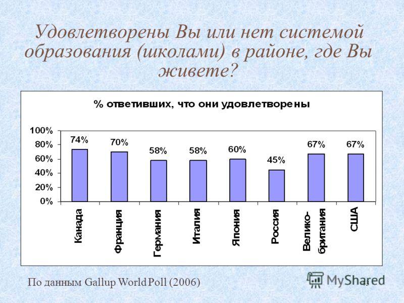 43 Удовлетворены Вы или нет системой образования (школами) в районе, где Вы живете? По данным Gallup World Poll (2006)