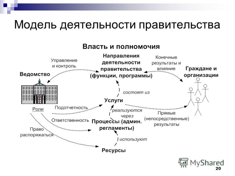 20 Модель деятельности правительства