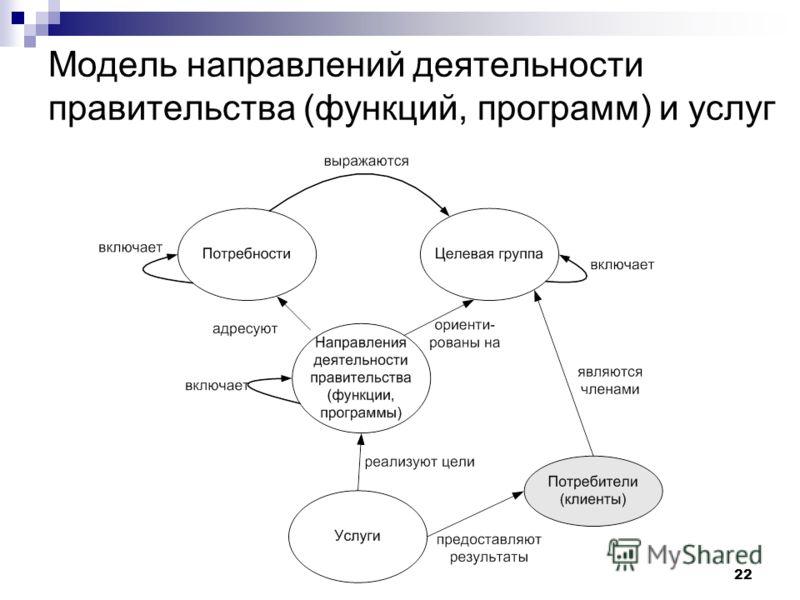 22 Модель направлений деятельности правительства (функций, программ) и услуг
