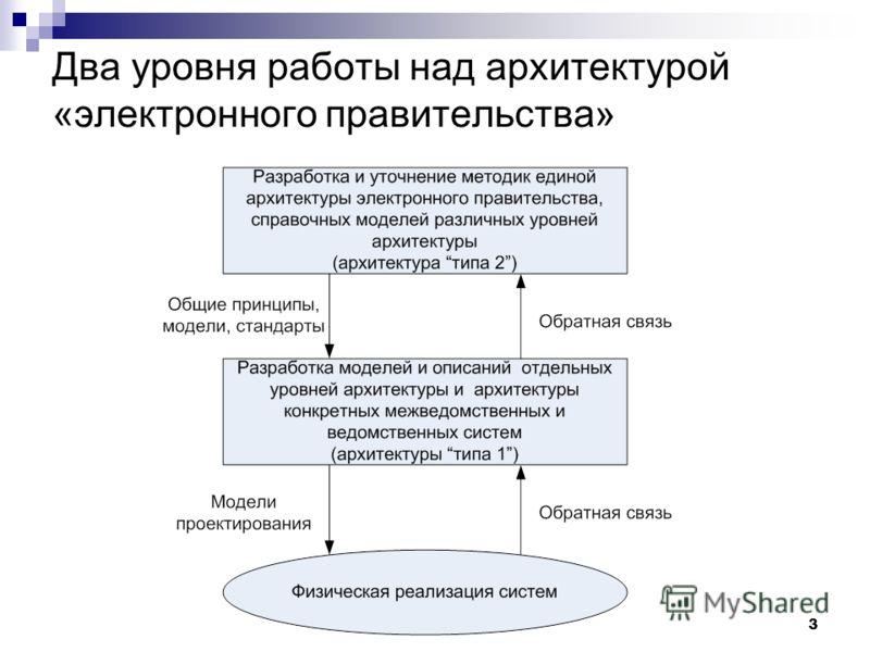 3 Два уровня работы над архитектурой «электронного правительства»