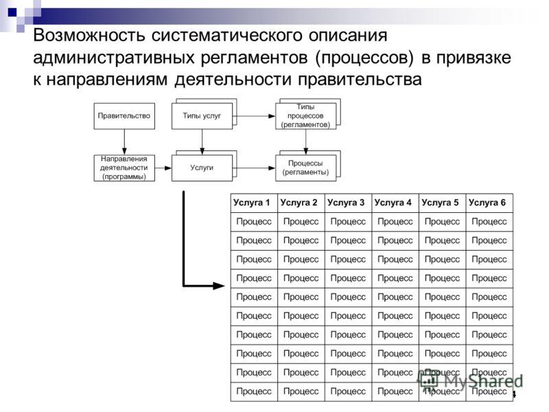 34 Возможность систематического описания административных регламентов (процессов) в привязке к направлениям деятельности правительства