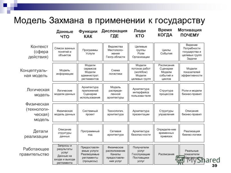 39 Модель Захмана в применении к государству