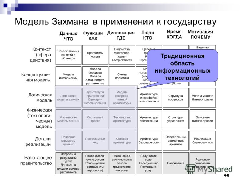 40 Модель Захмана в применении к государству Традиционная область информационных технологий