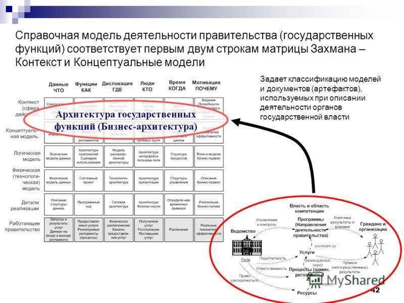 42 Справочная модель деятельности правительства (государственных функций) соответствует первым двум строкам матрицы Захмана – Контекст и Концептуальные модели Архитектура государственных функций (Бизнес-архитектура) Задает классификацию моделей и док
