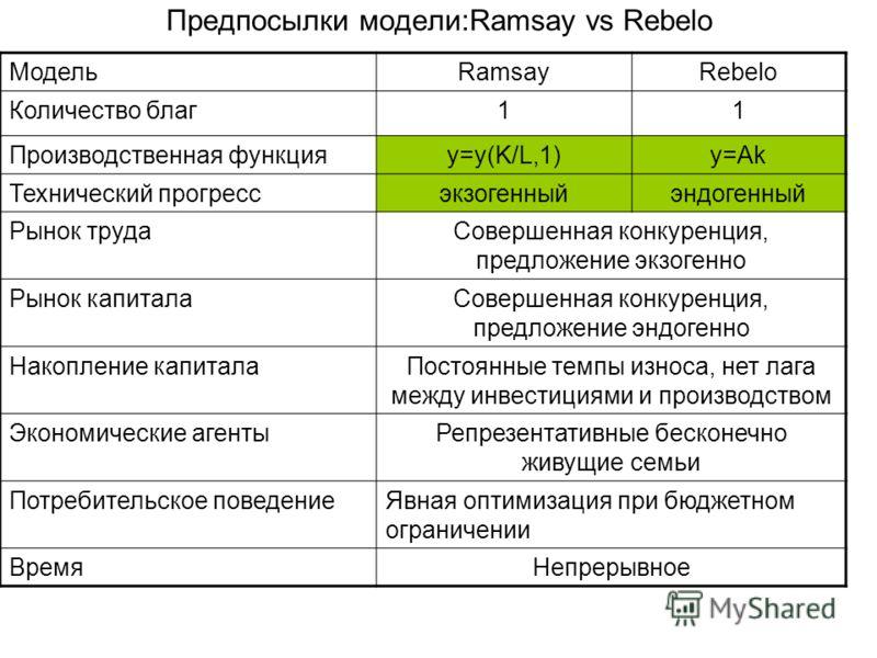 Предпосылки модели:Ramsay vs Rebelo МодельRamsayRebelo Количество благ11 Производственная функцияy=y(K/L,1)y=Ak Технический прогрессэкзогенныйэндогенный Рынок трудаСовершенная конкуренция, предложение экзогенно Рынок капиталаСовершенная конкуренция,