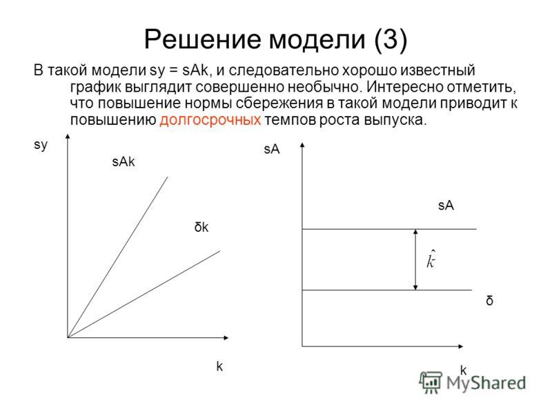 Решение модели (3) В такой модели sy = sAk, и следовательно хорошо известный график выглядит совершенно необычно. Интересно отметить, что повышение нормы сбережения в такой модели приводит к повышению долгосрочных темпов роста выпуска. sy k k sA δ δk