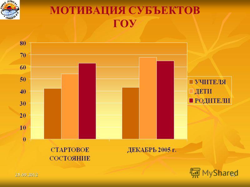 25.09.201216 МОТИВАЦИЯ СУБЪЕКТОВ ГОУ