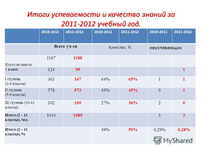 Итоги успеваемости и качество знаний за 2011-2012 учебный год. 2010-20112011-20122010-20112011-20122010-20112011-2012 Всего уч-ся Качество, % неуспевающих Итого по школе 11671188 1 класс 124991 I ступень (2-4 классы) 36334764%65%11 II ступень (5-9 кл