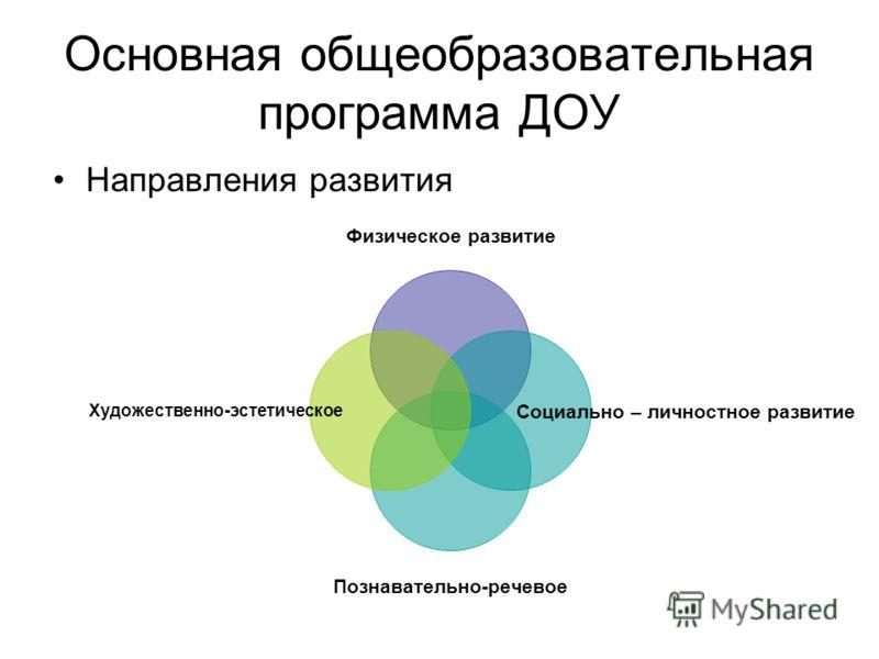 Основная общеобразовательная программа ДОУ Направления развития Физическое развитие Социально – личностное развитие Познавательно-речевое Художественно- эстетическое