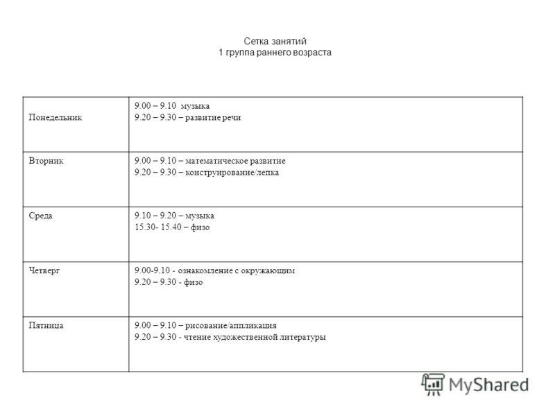 Сетка занятий 1 группа раннего возраста Понедельник 9.00 – 9.10 музыка 9.20 – 9.30 – развитие речи Вторник9.00 – 9.10 – математическое развитие 9.20 – 9.30 – конструирование/лепка Среда9.10 – 9.20 – музыка 15.30- 15.40 – физо Четверг9.00-9.10 - ознак