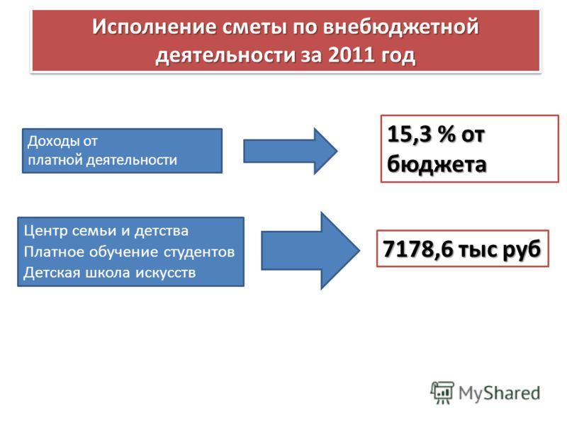 Исполнение сметы по внебюджетной деятельности за 2011 год Доходы от платной деятельности 7178,6 тыс руб Центр семьи и детства Платное обучение студентов Детская школа искусств 15,3 % от бюджета