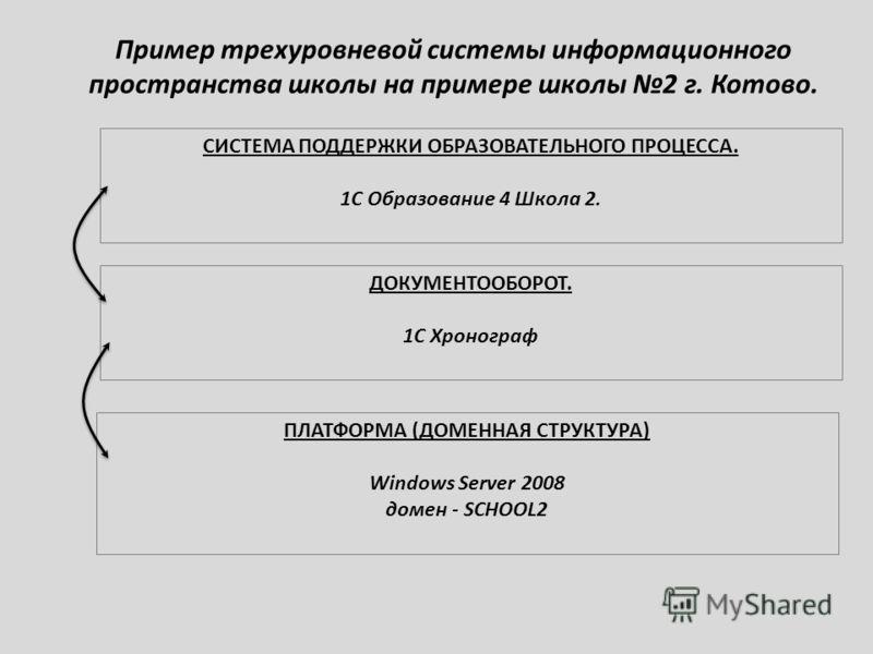 Пример трехуровневой системы информационного пространства школы на примере школы 2 г. Котово. СИСТЕМА ПОДДЕРЖКИ ОБРАЗОВАТЕЛЬНОГО ПРОЦЕССА. 1С Образование 4 Школа 2. ДОКУМЕНТООБОРОТ. 1С Хронограф ПЛАТФОРМА (ДОМЕННАЯ СТРУКТУРА) Windows Server 2008 доме