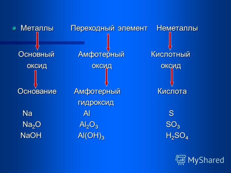 Металлы Переходный элемент Неметаллы Основный Амфотерный Кислотный Основный Амфотерный Кислотный оксид оксид оксид оксид оксид оксид Основание Амфотерный Кислота Основание Амфотерный Кислота гидроксид гидроксид Na Al S Na Al S Na 2 O Al 2 O 3 SO 3 Na