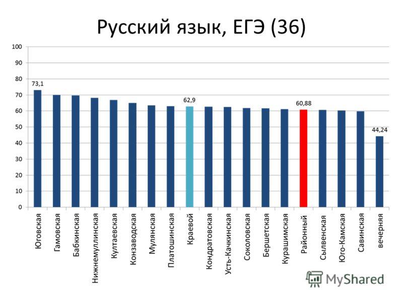 Русский язык, ЕГЭ (36)