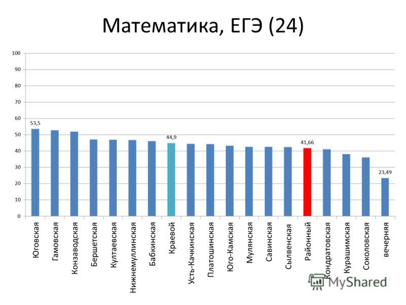 Математика, ЕГЭ (24)