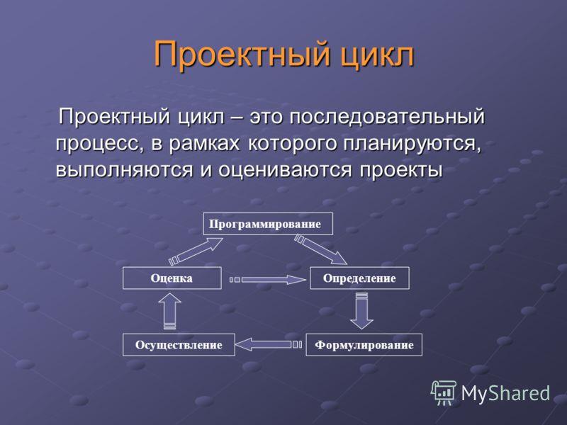 Проектный цикл Проектный цикл – это последовательный процесс, в рамках которого планируются, выполняются и оцениваются проекты Проектный цикл – это последовательный процесс, в рамках которого планируются, выполняются и оцениваются проекты Программиро