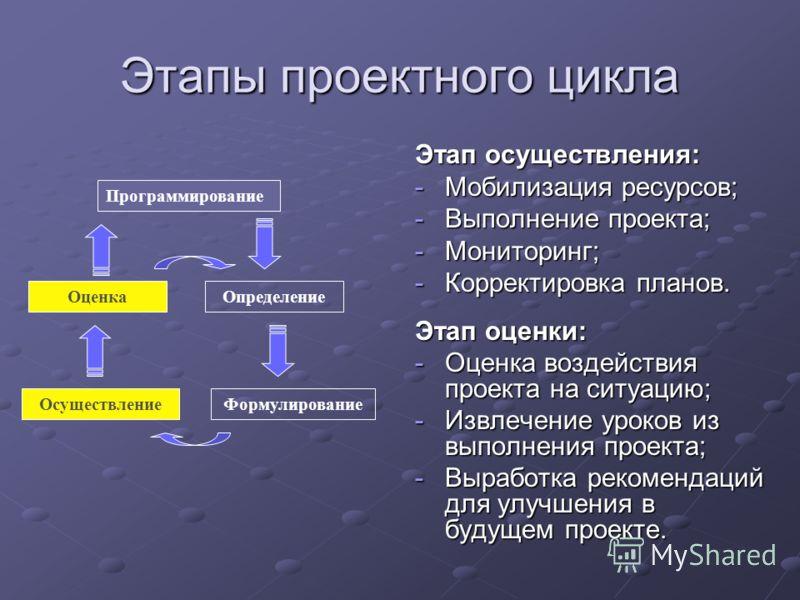 Этапы проектного цикла Этап осуществления: -Мобилизация ресурсов; -Выполнение проекта; -Мониторинг; -Корректировка планов. Этап оценки: -Оценка воздействия проекта на ситуацию; -Извлечение уроков из выполнения проекта; -Выработка рекомендаций для улу