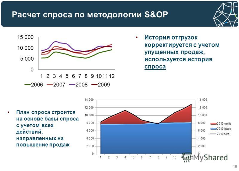 Расчет спроса по методологии S&OP 16 История отгрузок корректируется с учетом упущенных продаж, используется история спроса План спроса строится на основе базы спроса с учетом всех действий, направленных на повышение продаж