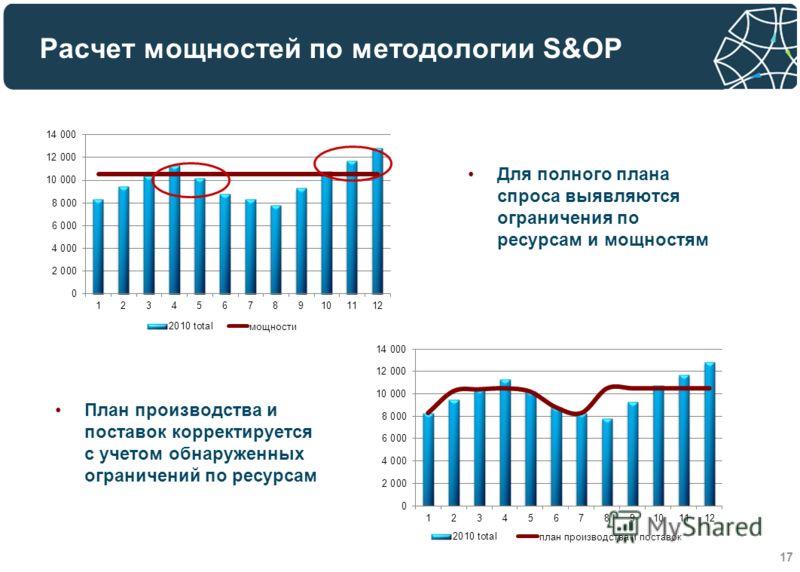 Расчет мощностей по методологии S&OP 17 Для полного плана спроса выявляются ограничения по ресурсам и мощностям План производства и поставок корректируется с учетом обнаруженных ограничений по ресурсам