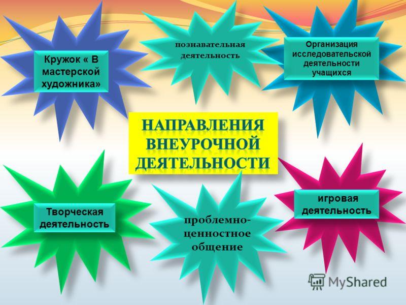 Кружок « В мастерской художника» Организация исследовательской деятельности учащихся Творческая деятельность игровая деятельность проблемно- ценностное общение познавательная деятельность