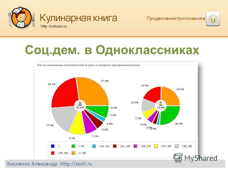 Продвижение приложения в http://ovkuse.ru Соц.дем. в Одноклассниках Кисленко Александр. http://ssoll.ru