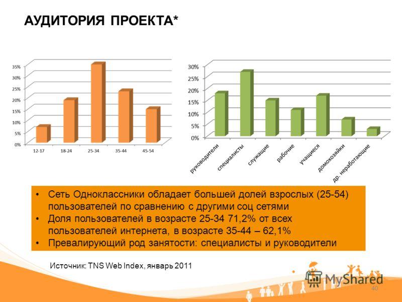 40 АУДИТОРИЯ ПРОЕКТА* Сеть Одноклассники обладает большей долей взрослых (25-54) пользователей по сравнению с другими соц сетями Доля пользователей в возрасте 25-34 71,2% от всех пользователей интернета, в возрасте 35-44 – 62,1% Превалирующий род зан