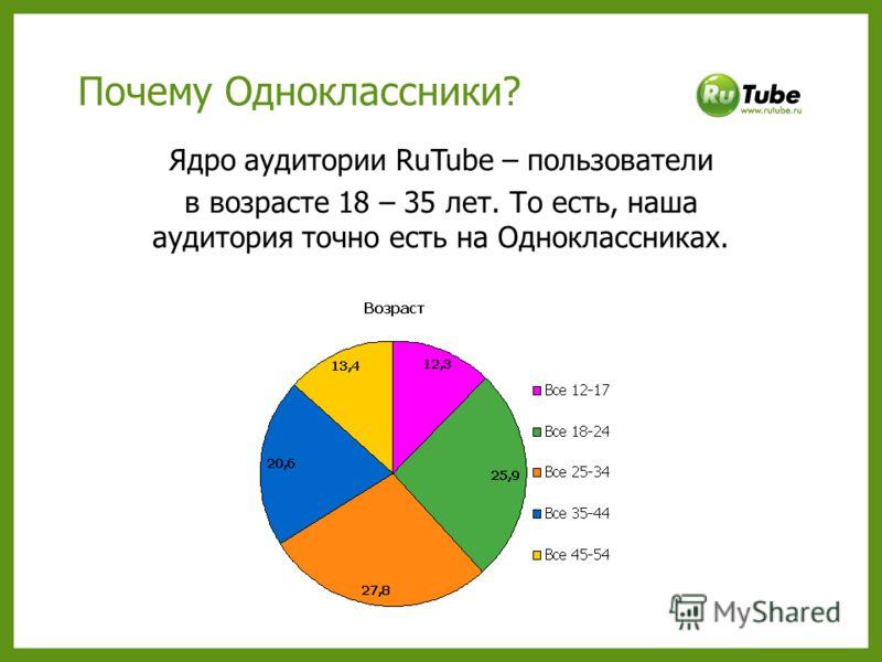 Почему Одноклассники? Ядро аудитории RuTube – пользователи в возрасте 18 – 35 лет. То есть, наша аудитория точно есть на Одноклассниках.