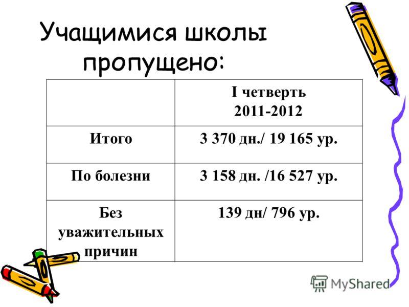 Учащимися школы пропущено: I четверть 2011-2012 Итого3 370 дн./ 19 165 ур. По болезни3 158 дн. /16 527 ур. Без уважительных причин 139 дн/ 796 ур.