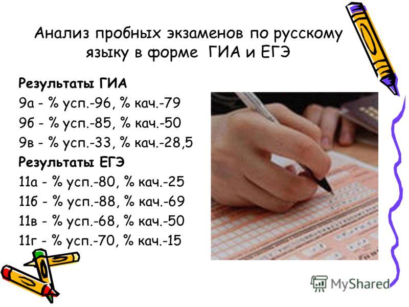 Анализ пробных экзаменов по русскому языку в форме ГИА и ЕГЭ Результаты ГИА 9а - % усп.-96, % кач.-79 9б - % усп.-85, % кач.-50 9в - % усп.-33, % кач.-28,5 Результаты ЕГЭ 11а - % усп.-80, % кач.-25 11б - % усп.-88, % кач.-69 11в - % усп.-68, % кач.-5