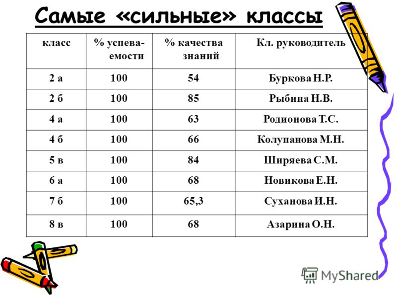 Самые «сильные» классы класс% успева- емости % качества знаний Кл. руководитель 2 а10054Буркова Н.Р. 2 б10085Рыбина Н.В. 4 а10063Родионова Т.С. 4 б10066Колупанова М.Н. 5 в10084Ширяева С.М. 6 а10068Новикова Е.Н. 7 б10065,3Суханова И.Н. 8 в10068Азарина