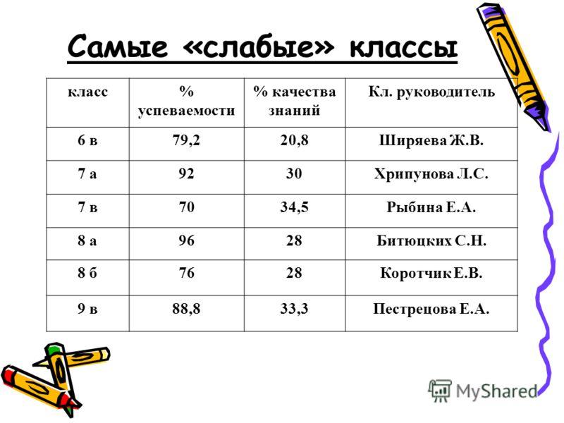 Самые «слабые» классы класс% успеваемости % качества знаний Кл. руководитель 6 в79,220,8Ширяева Ж.В. 7 а9230Хрипунова Л.С. 7 в7034,5Рыбина Е.А. 8 а9628Битюцких С.Н. 8 б7628Коротчик Е.В. 9 в88,833,3Пестрецова Е.А.