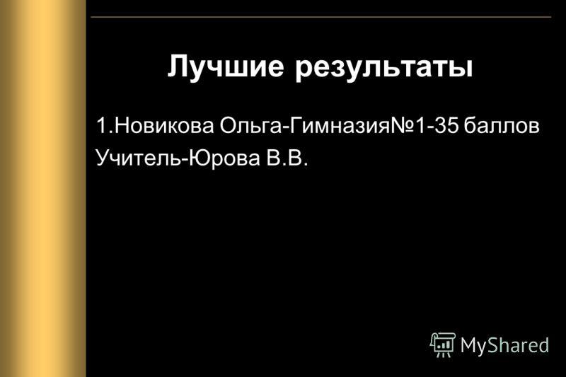 Лучшие результаты 1.Новикова Ольга-Гимназия1-35 баллов Учитель-Юрова В.В.