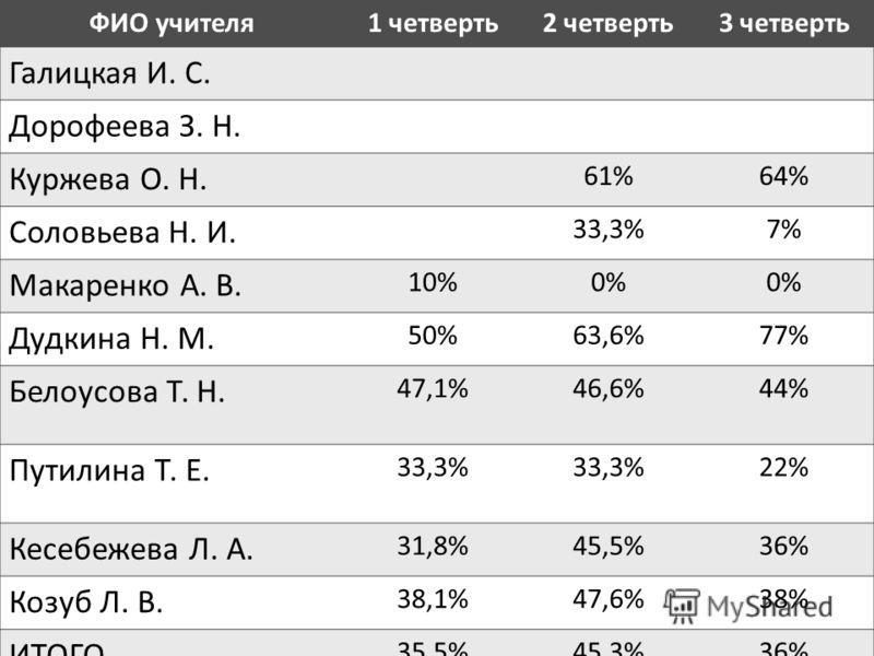 ФИО учителя1 четверть2 четверть3 четверть Галицкая И. С. Дорофеева З. Н. Куржева О. Н. 61%64% Соловьева Н. И. 33,3%7% Макаренко А. В. 10%0% Дудкина Н. М. 50%63,6%77% Белоусова Т. Н. 47,1%46,6%44% Путилина Т. Е. 33,3% 22% Кесебежева Л. А. 31,8%45,5%36