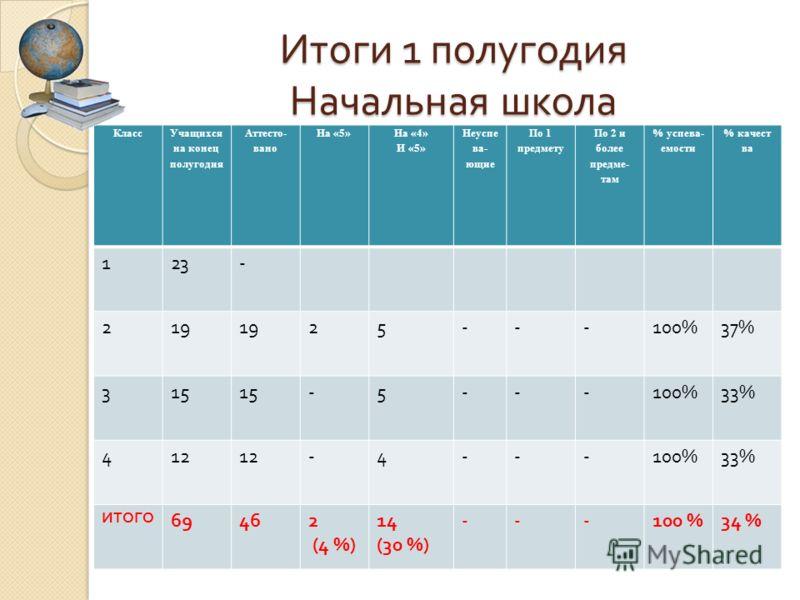 Итоги 1 полугодия Начальная школа Класс Учащихся на конец полугодия Аттесто- вано На «5» На «4» И «5» Неуспе ва- ющие По 1 предмету По 2 и более предме- там % успева- емости % качест ва 123- 219 25---100%37% 315 -5---100%33% 412 -4---100%33% ИТОГО 69