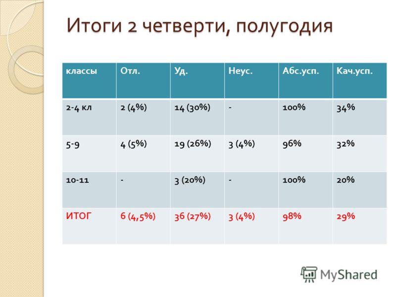 Итоги 2 четверти, полугодия классыОтл. Уд. Неус. Абс. усп. Кач. усп. 2-4 кл 2 (4%)14 (30%)-100%34% 5-94 (5%)19 (26%)3 (4%)96%32% 10-11-3 (20%)-100%20% ИТОГ 6 (4,5%)36 (27%)3 (4%)98%29%