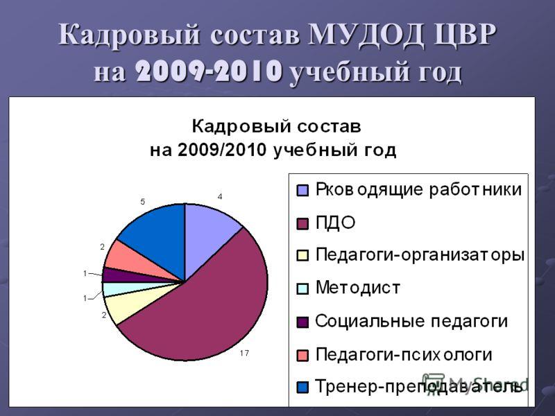 Кадровый состав МУДОД ЦВР на 2009-2010 учебный год