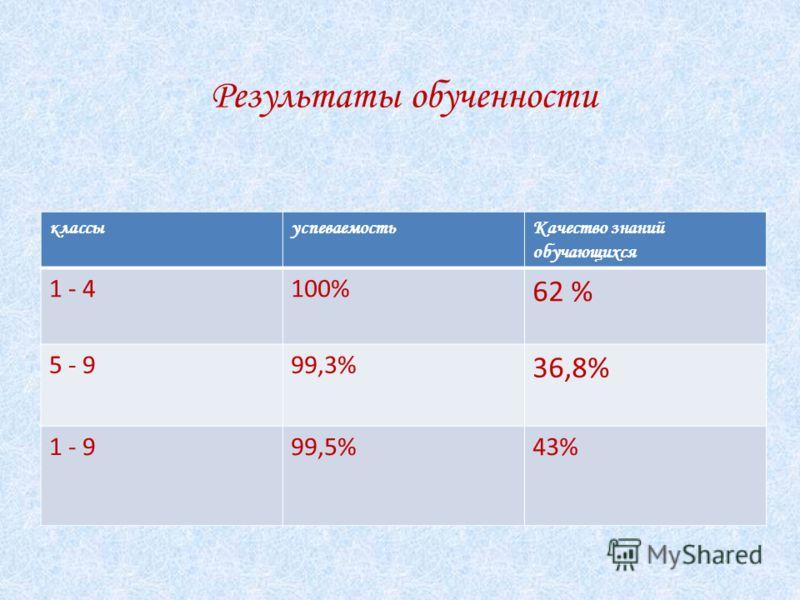 Результаты обученности классыуспеваемостьКачество знаний обучающихся 1 - 4100% 62 % 5 - 999,3% 36,8% 1 - 999,5%43%