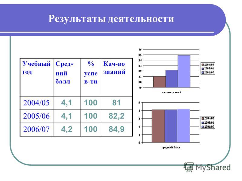 Результаты деятельности Учебный год Сред - ний балл % успе в-ти Кач-во знаний 2004/05 4,110081 2005/06 4,110082,2 2006/07 4,210084,9