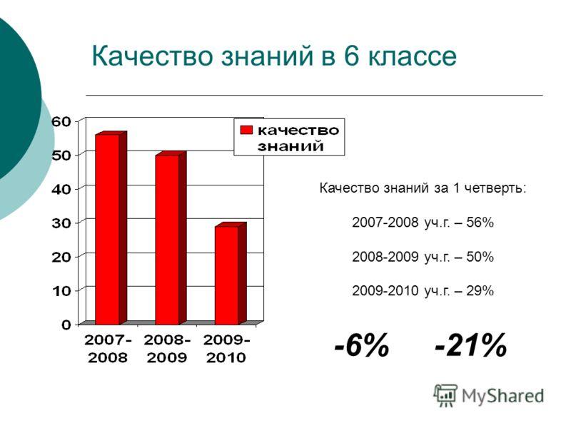 Качество знаний в 6 классе Качество знаний за 1 четверть: 2007-2008 уч.г. – 56% 2008-2009 уч.г. – 50% 2009-2010 уч.г. – 29% -6% -21%
