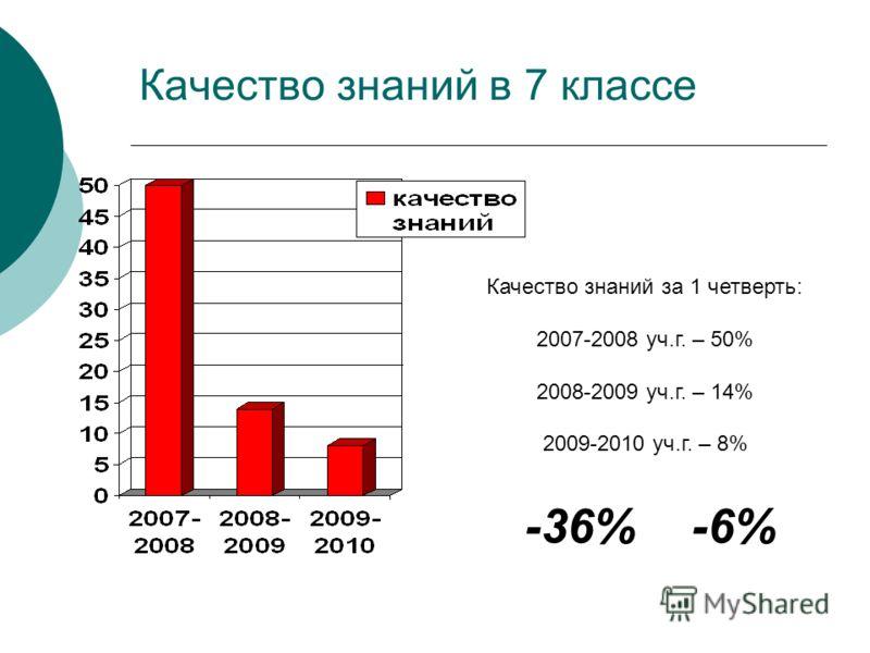 Качество знаний в 7 классе Качество знаний за 1 четверть: 2007-2008 уч.г. – 50% 2008-2009 уч.г. – 14% 2009-2010 уч.г. – 8% -36% -6%