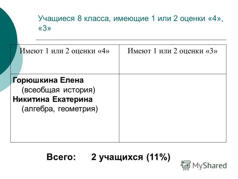 Учащиеся 8 класса, имеющие 1 или 2 оценки «4», «3» Горюшкина Елена (всеобщая история) Никитина Екатерина (алгебра, геометрия) Имеют 1 или 2 оценки «3»Имеют 1 или 2 оценки «4» Всего: 2 учащихся (11%)