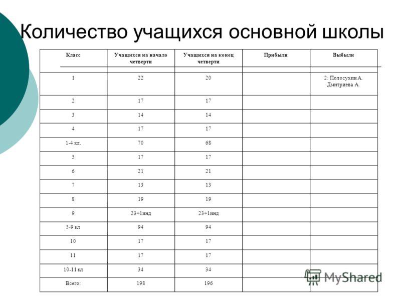 Количество учащихся основной школы