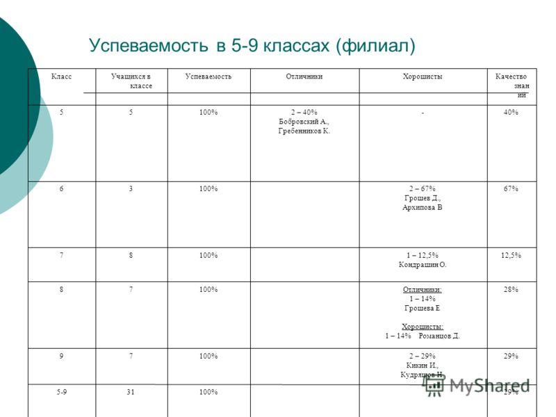 Успеваемость в 5-9 классах (филиал) 29%100%315-9 29%2 – 29% Кикин И., Кудряшов Н. 100%79 28%28%Отличники: 1 – 14% Грошева Е Хорошисты: 1 – 14% Романцов Д. 100%78 12,5%1 – 12,5% Кондрашин О. 100%87 67%2 – 67% Грошев Д., Архипова В 100%36 40%40%-2 – 40