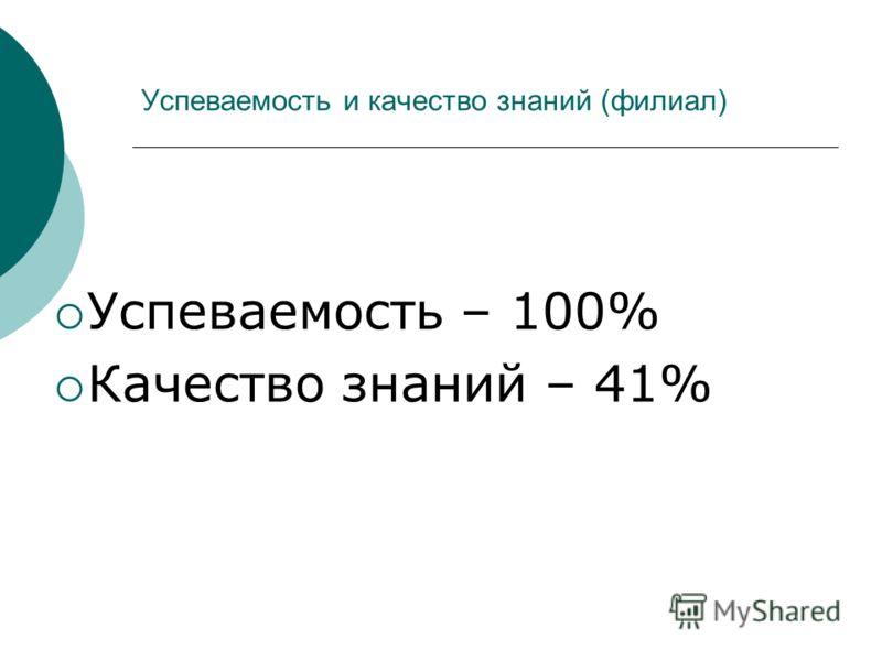 Успеваемость и качество знаний (филиал) Успеваемость – 100% Качество знаний – 41%
