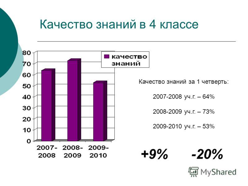 Качество знаний в 4 классе Качество знаний за 1 четверть: 2007-2008 уч.г. – 64% 2008-2009 уч.г. – 73% 2009-2010 уч.г. – 53% +9% -20%