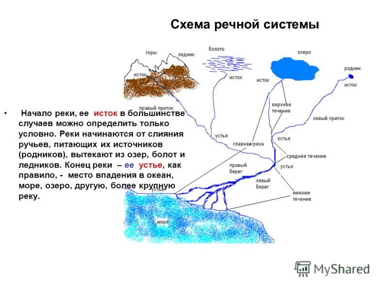 Схема речной системы Начало