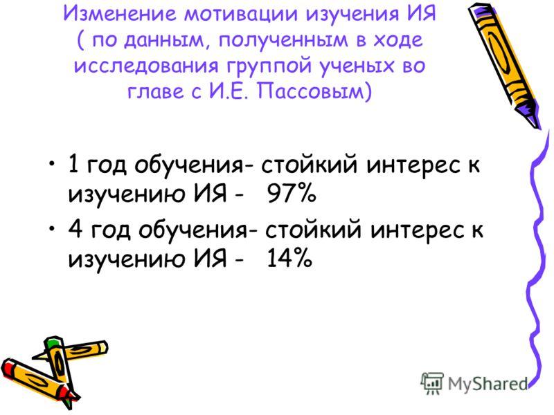 Изменение мотивации изучения ИЯ ( по данным, полученным в ходе исследования группой ученых во главе с И.Е. Пассовым) 1 год обучения- стойкий интерес к изучению ИЯ - 97% 4 год обучения- стойкий интерес к изучению ИЯ - 14%