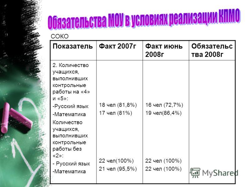 СОКО ПоказательФакт 2007гФакт июнь 2008г Обязательс тва 2008г 2. Количество учащихся, выполнивших контрольные работы на «4» и «5»: -Русский язык -Математика Количество учащихся, выполнивших контрольные работы без «2»: - Русский язык -Математика 18 че