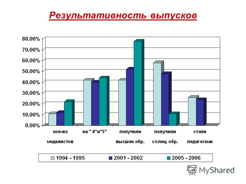 Результативность выпусков