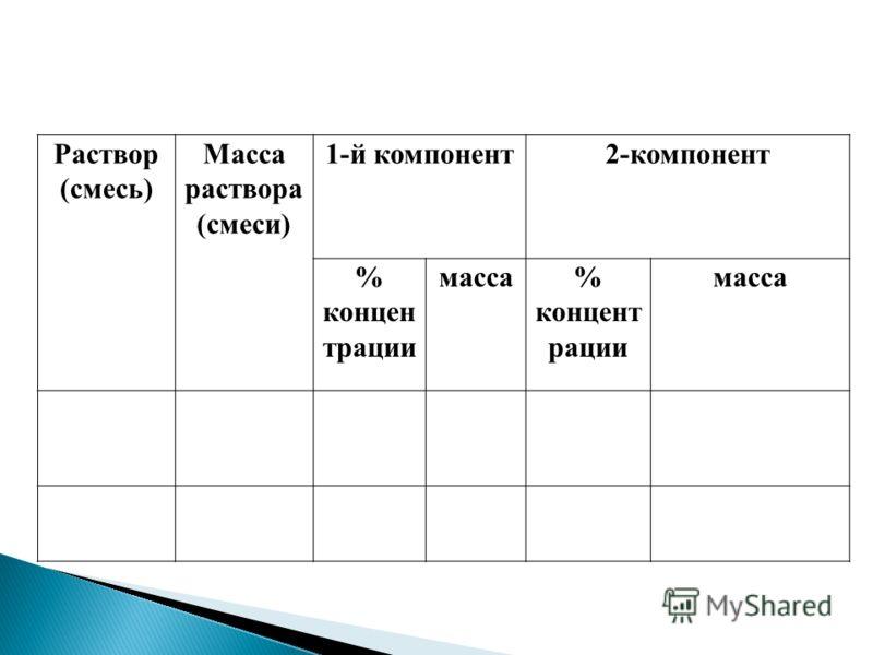 Раствор (смесь) Масса раствора (смеси) 1-й компонент2-компонент % концен трации масса% концент рации масса